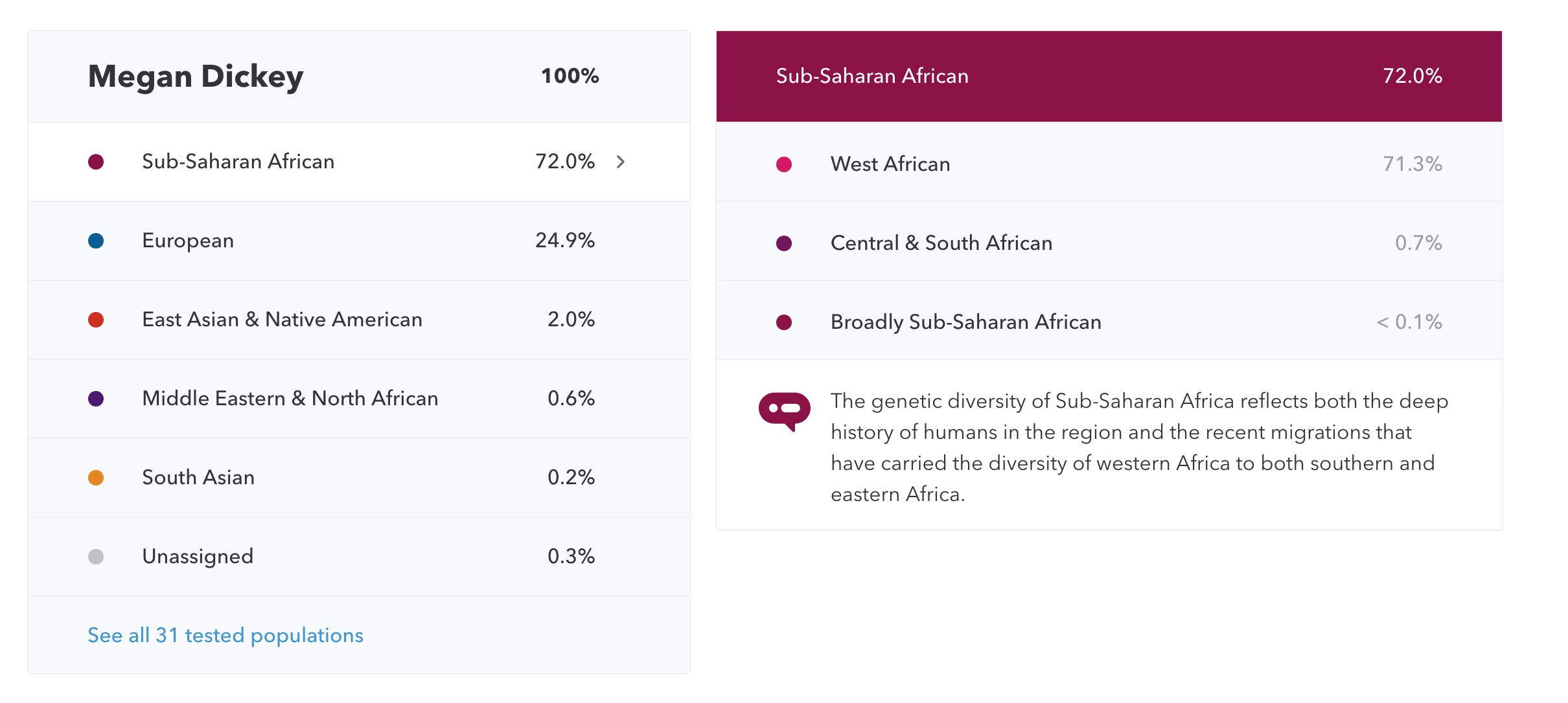 Ancestry answered the DNA questions 23andMe couldn't