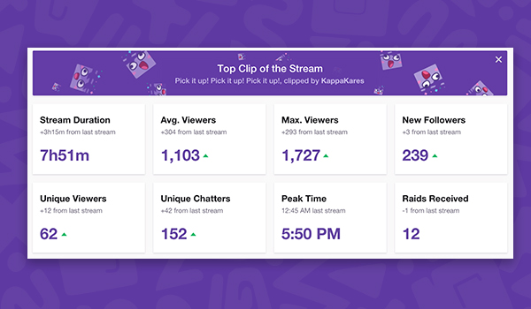 Twitch unveils a suite of new tools to help creators grow