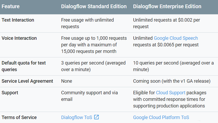Google launches a paid enterprise edition of its Dialogflow