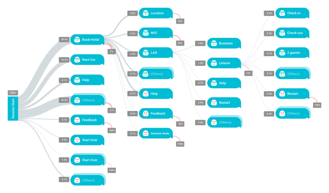 76d098757006ba Another notable capability in Chatbase is the auto-generated data  visualization of conversation flows across sessions. This lets bot  developers see what ...