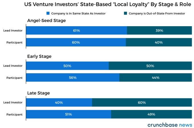 Where venture capitalists invest and why | TechCrunch