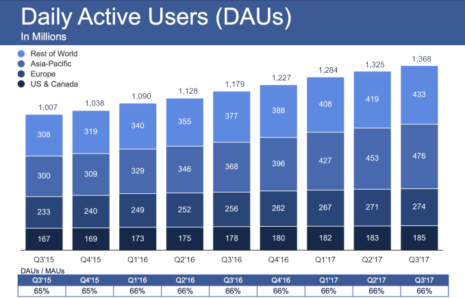 Facebook beats in Q3 with $4 7B profit, record share price despite