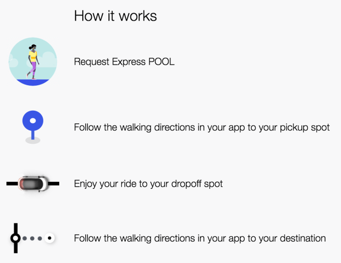 Uber 'Express POOL' offers the cheapest fare if you'll walk