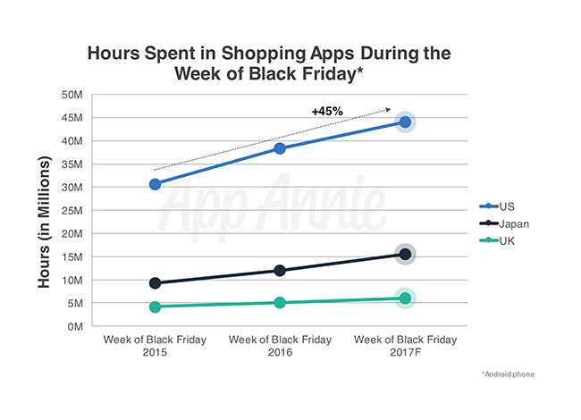 Black Friday Will Be The Biggest Mobile Shopping Day Ever In The