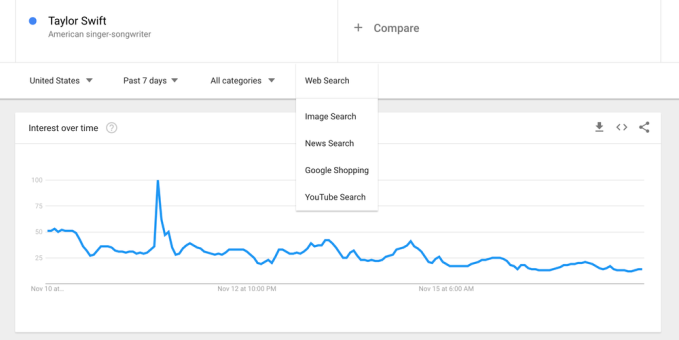 Google Trends now surfaces data from News, Images, YouTube