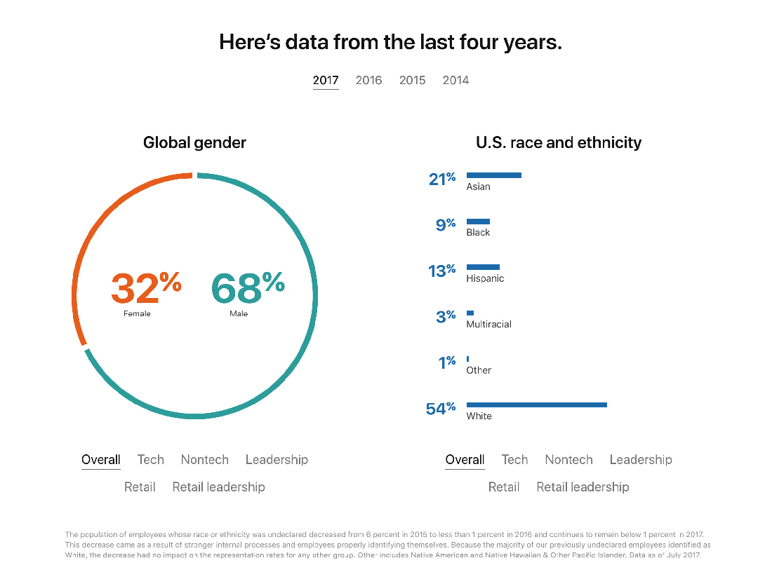 Apple releases first diversity report under new VP of