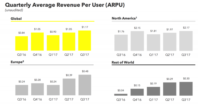 Snapchat's epic strategy flip-flop | TechCrunch
