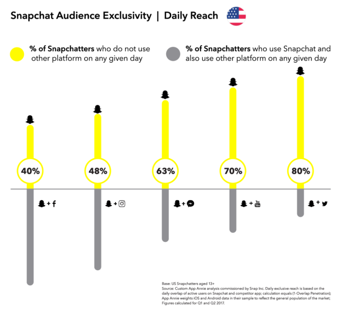 "Snapchat seeks salvation in long-form and ""hands-on"" AR ads"