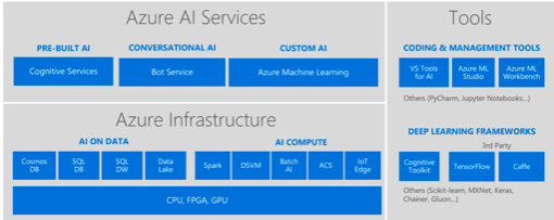 Microsoft makes Azure Bot Service generally available for