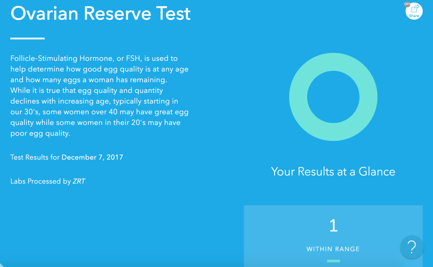 I tried EverlyWell's ovarian reserve test  This is what I