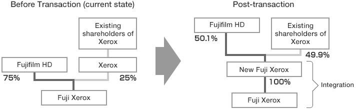 Fujifilm Will Take Over Xerox Cut 10000 Jobs Techcrunch
