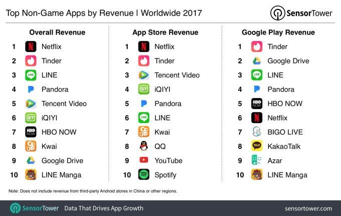 Netflix was 2017's top non-game app by revenue | TechCrunch