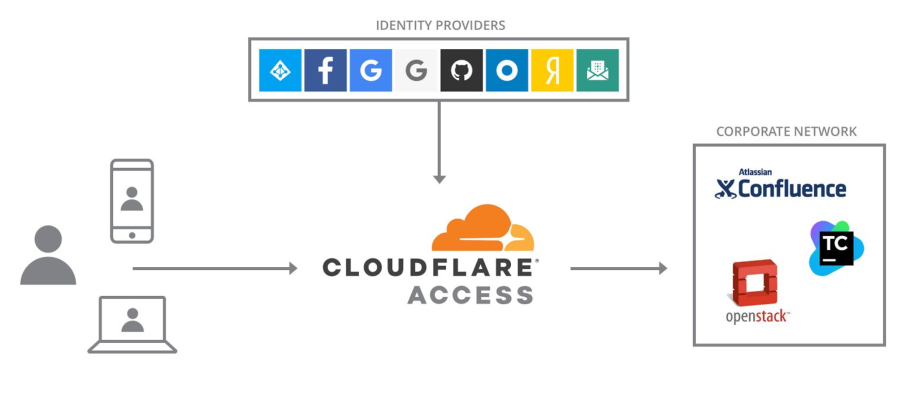 Cloudflare Access aims to replace corporate VPNs | TechCrunch