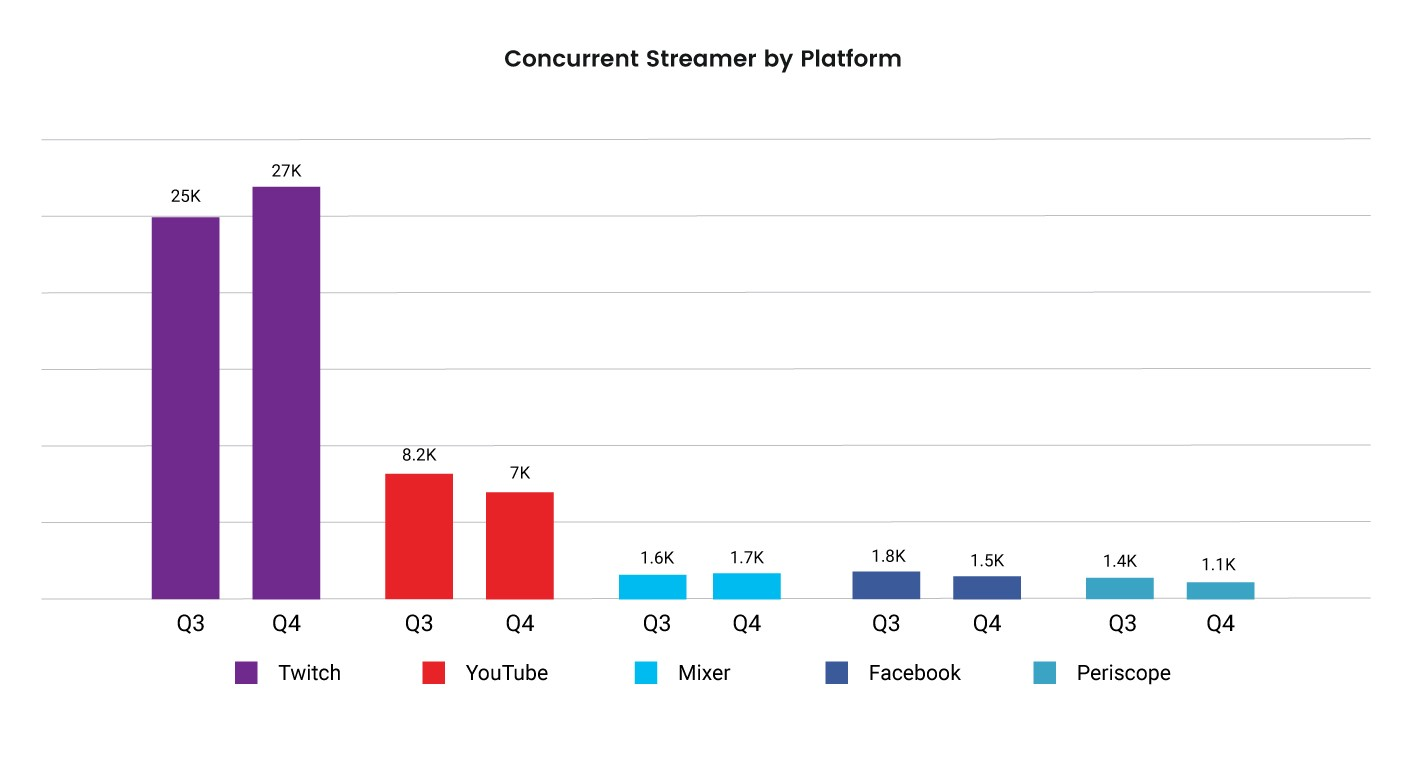 YouTube Gaming grew its streamer base by 343% in 2017, Twitch by 197