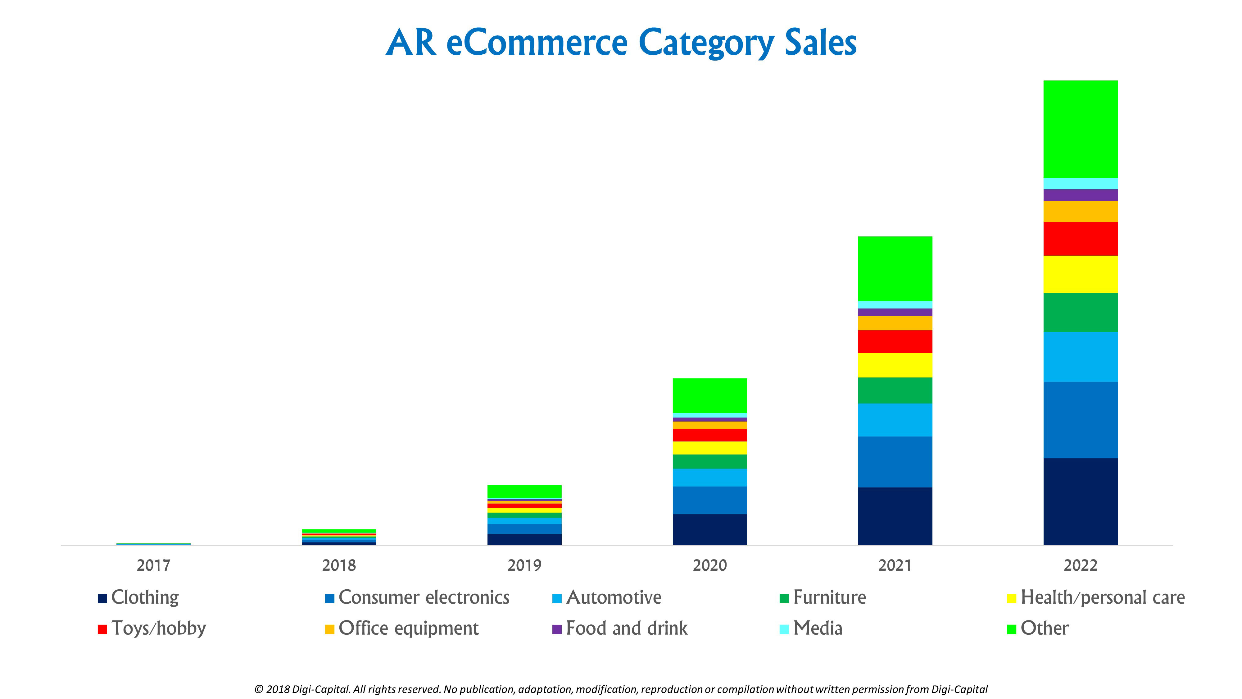 Ubiquitous AR to dominate focused VR by 2022 | TechCrunch