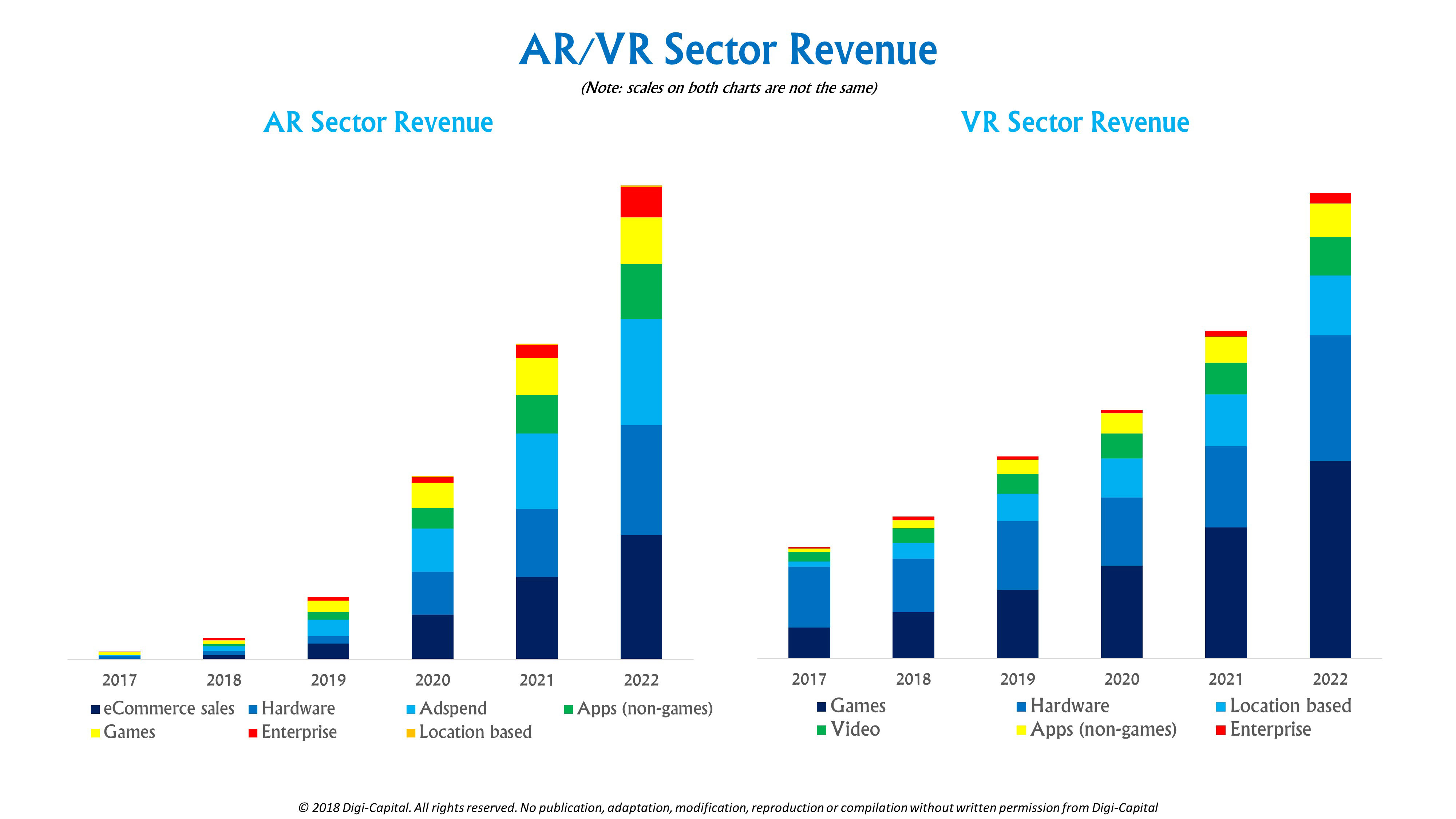 63955906c508 (Note  scales on both charts are not the same). VR s smaller installed  base