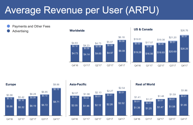 Updates From The Earnings Call Facebook Announced That WhatsApp Now Has 15 Billion Monthly Users Up 13 In July