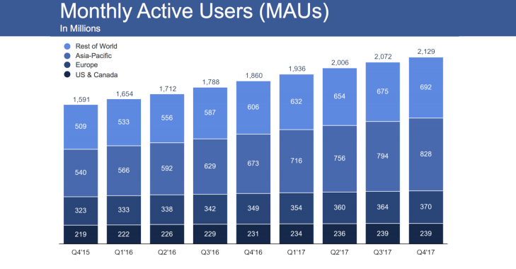 Facebook Survives Q4 Despite Slowest Daily User Growth Ever