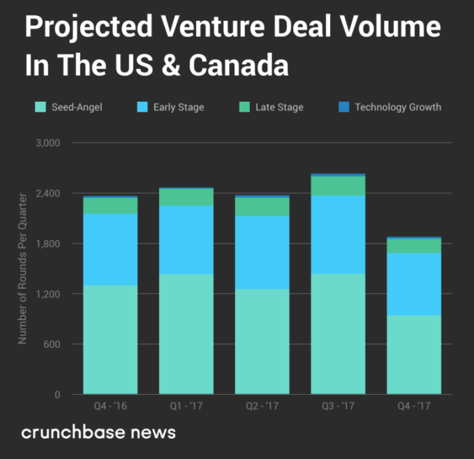 US & Canada VCs favor late-stage giants over upstarts in Q4   TechCrunch
