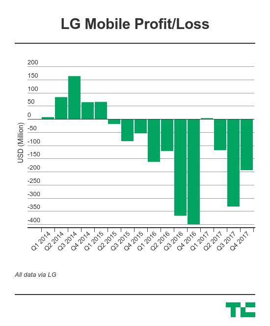 Lgs Mobile Business Is Still Making Big Losses Techcrunch