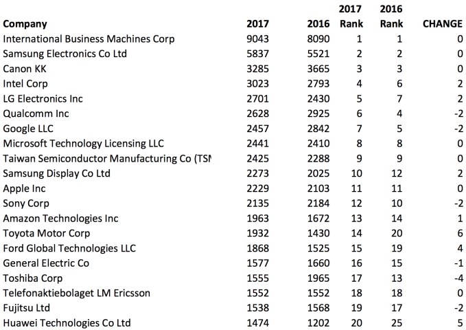 IBM led on patents in 2017, Facebook broke into top 50 for
