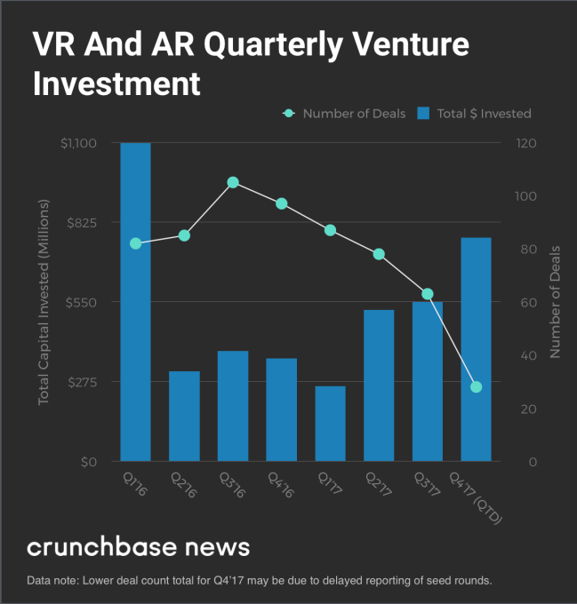 535dfc671be AR VR startups raised  3 billion last year led by a few industry ...