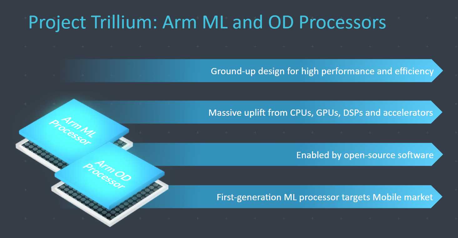 Your next phone may have an ARM machine learning processor
