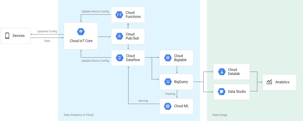 Google's Cloud IoT Core is now generally available | TechCrunch