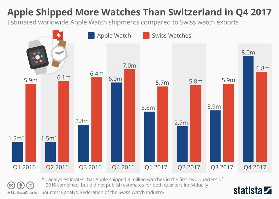 Apple And Android Are Destroying The Swiss Watch Industry
