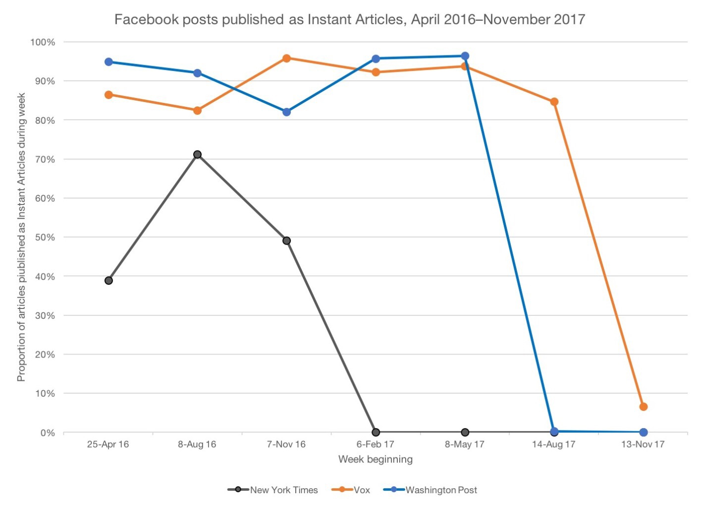 How Facebook Stole The News Business Techcrunch Wiring Diagram For Sdtech Light Bars In Fact 38 Of 72 Instant Articles Launch Partner Publications Including New York Times And Washington Post Have Ditched Controlled Format