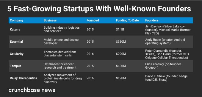 What does it take to be a startup that raises huge sums