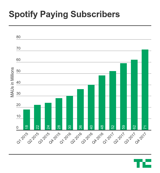 Spotify Has Filed To Go Public Techcrunch