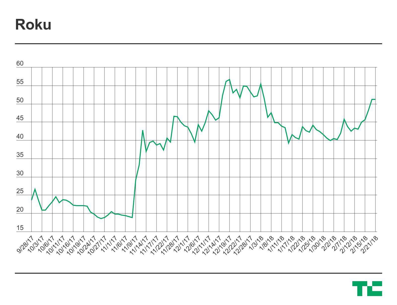 Roku stock tanks 18 after sharing financials outlook techcrunch roku stock tanks 18 after sharing financials outlook buycottarizona