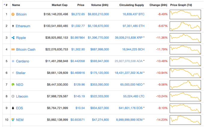 Why Is Bitcoin S Price Down To Two Month Lows Techcrunch