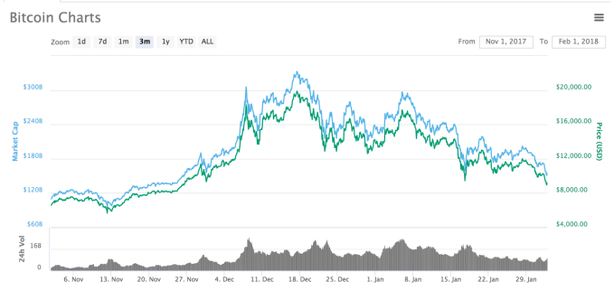 Why is Bitcoin's price down to two-month lows?   TechCrunch