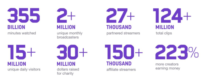 Twitch now has 27K+ Partners and 150K+ Affiliates making