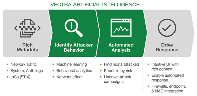 Vectra raises $36M for its AI-based approach to cybersecurity