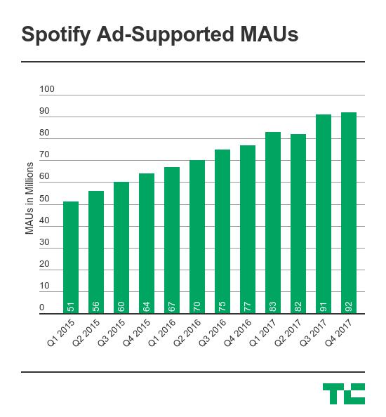 Spotify has filed to go public | TechCrunch