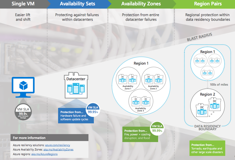 Azure's availability zones are now generally available