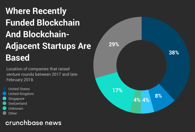2018 VC investment into crypto startups set to surpass 2017 tally | Tech News 3