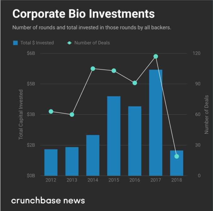 Corporate bio VCs are backing more rounds and making bigger