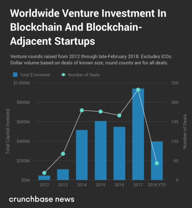 2018 VC investment into crypto startups set to surpass 2017 tally | Tech News 1
