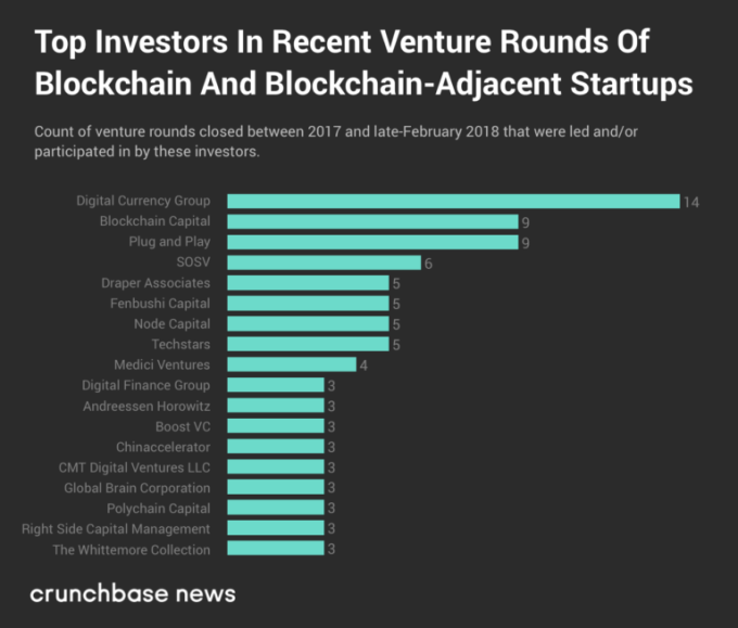 2018 VC investment into crypto startups set to surpass 2017 tally | Tech News 2