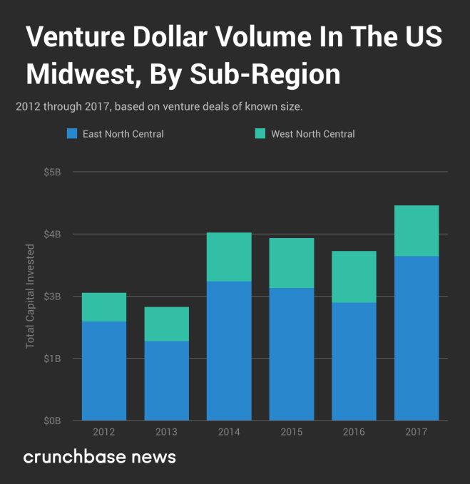 Here are the top Midwestern states and cities for startups   TechCrunch