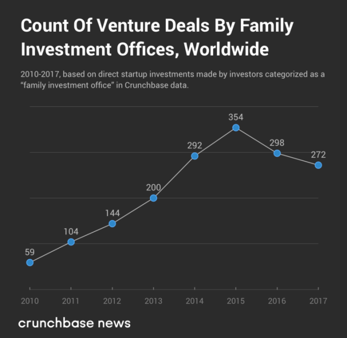 Charting the adoption of direct startup investments by family offices