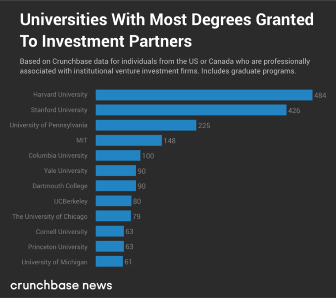 Top 10 Best Colleges For Students With >> Where Did Venture Capitalists Go To College Techcrunch