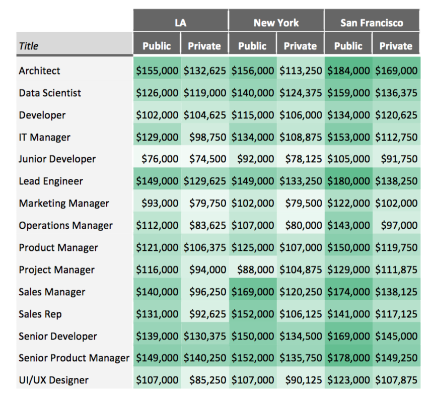 These tech jobs can earn you the most money | TechCrunch