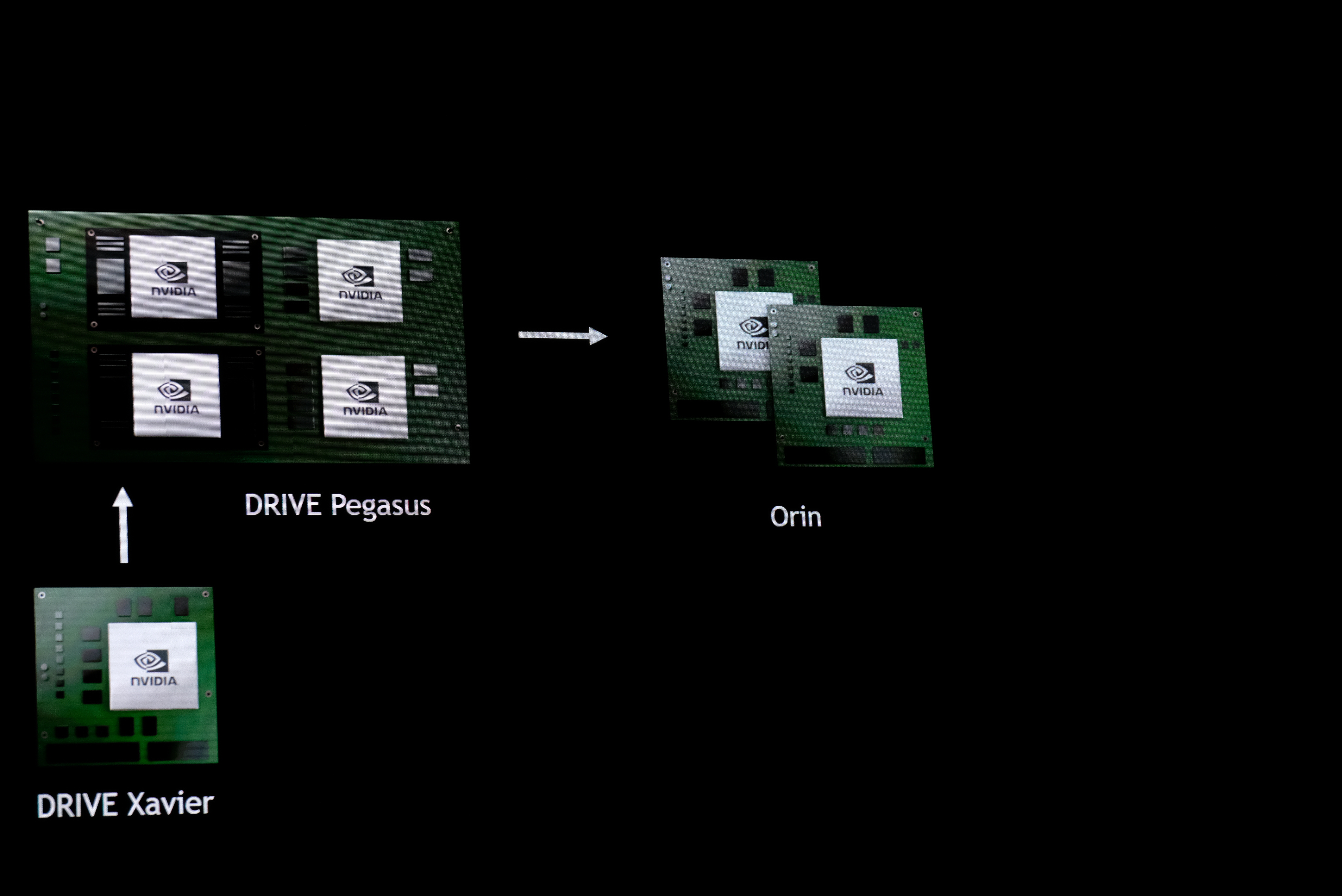 Nvidia previews next-generation Drive Orin self-driving computer