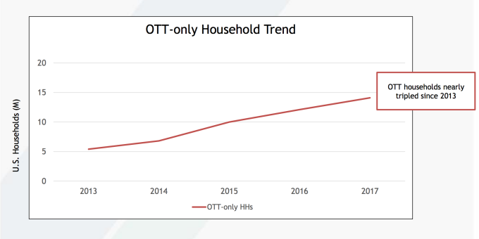 Over-the-top-only U.S. households nearly tripled since 2013, impacting TV ad dollars
