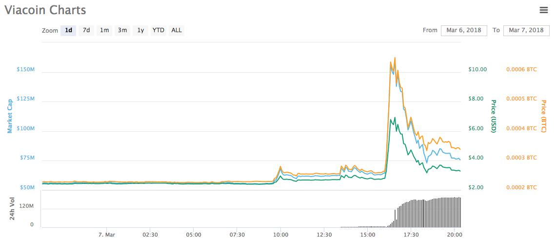 Bitcoin price drops 10% as hackers exploit Binance's API